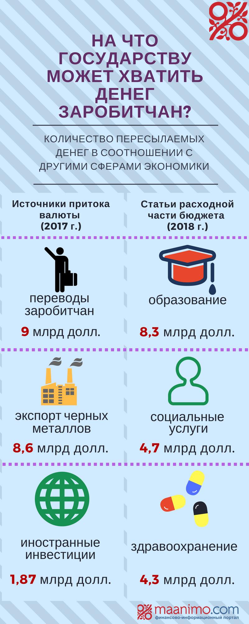 Инфографика: инвестиции заробитчан