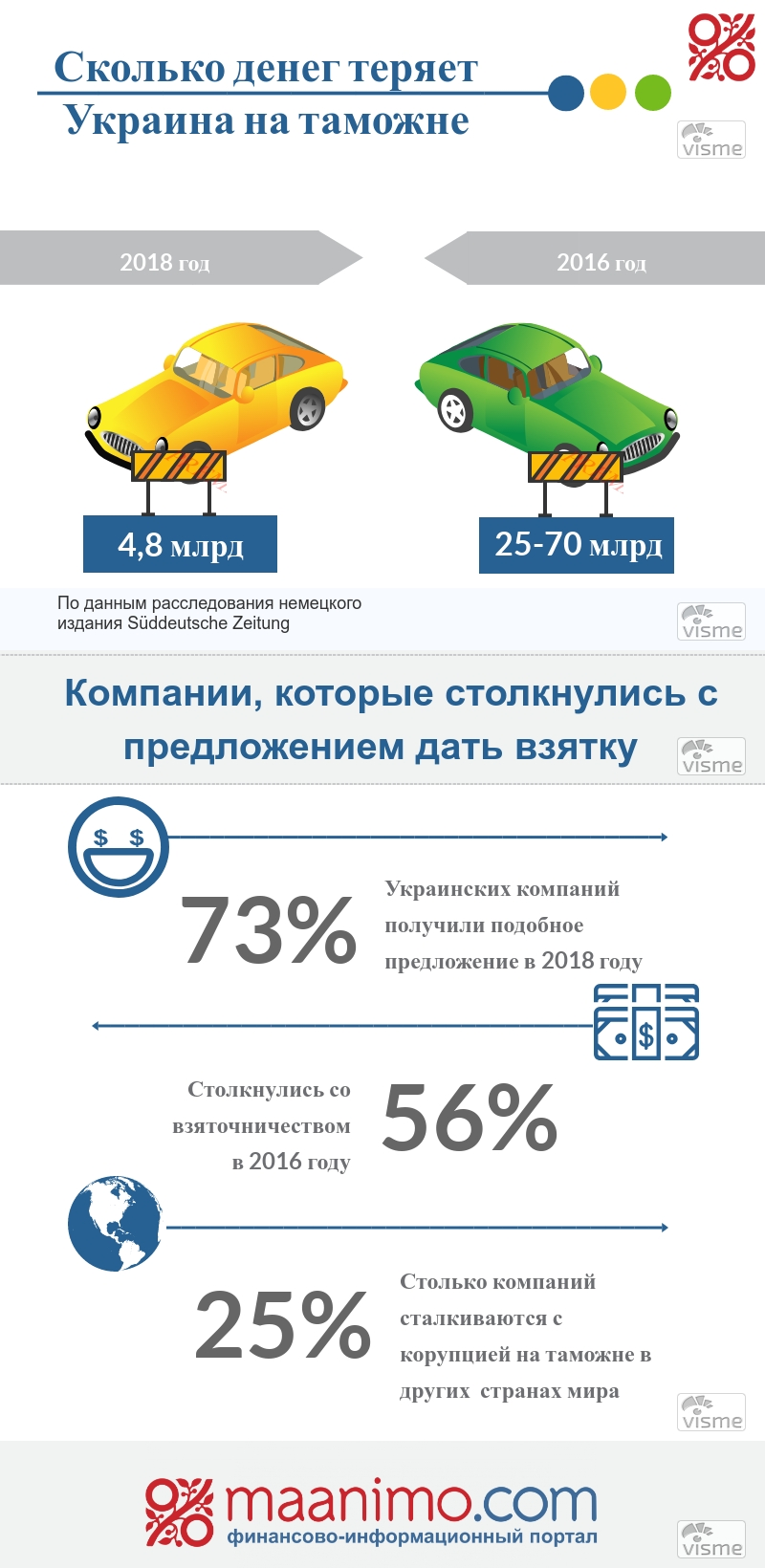 таможня_инфографика