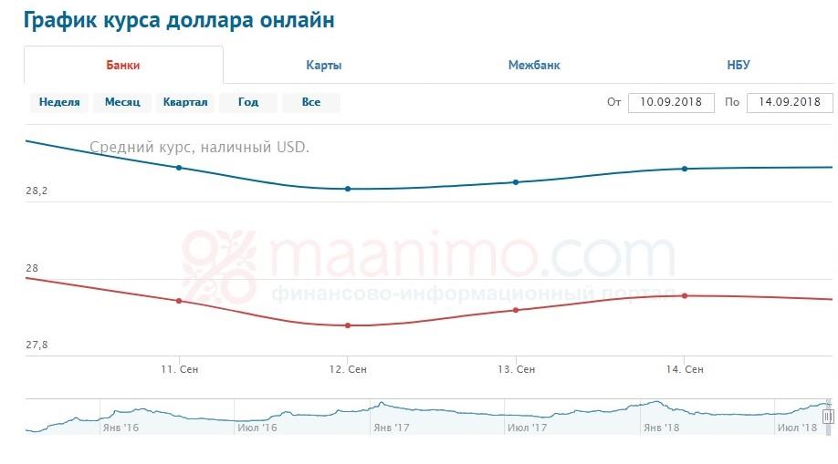 Курс валют 10-14.09.