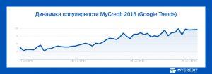 инфографика MyCredit1