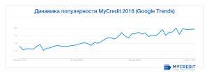 инфографика MyCredit 1