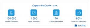 инфографика MyCredit 2