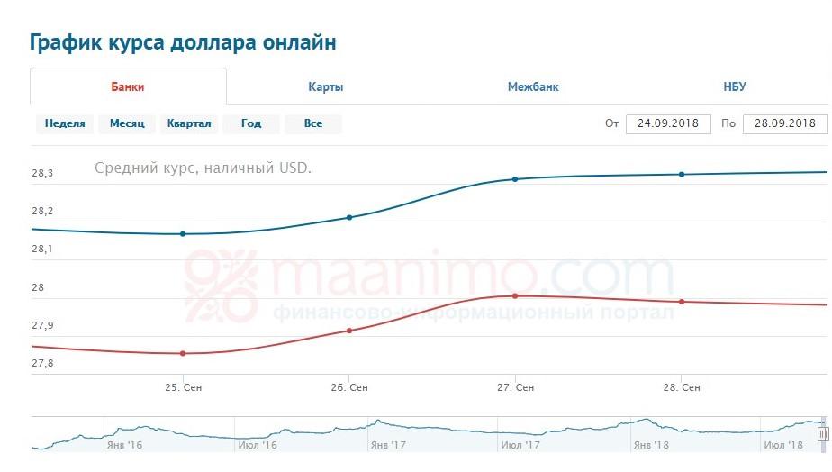 курс доллара 24-28.09