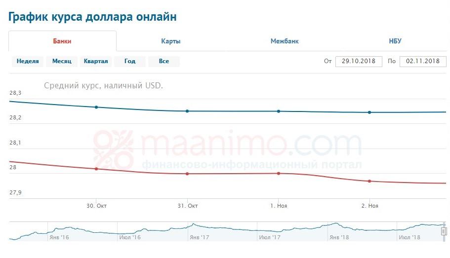 курс доллара 29.10 - 5.11